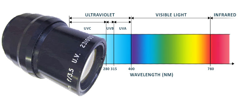 Optimised Ultraviolet (UV) Lenses
