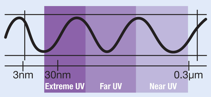 The Benefits & Challenges of Using UV Lenses
