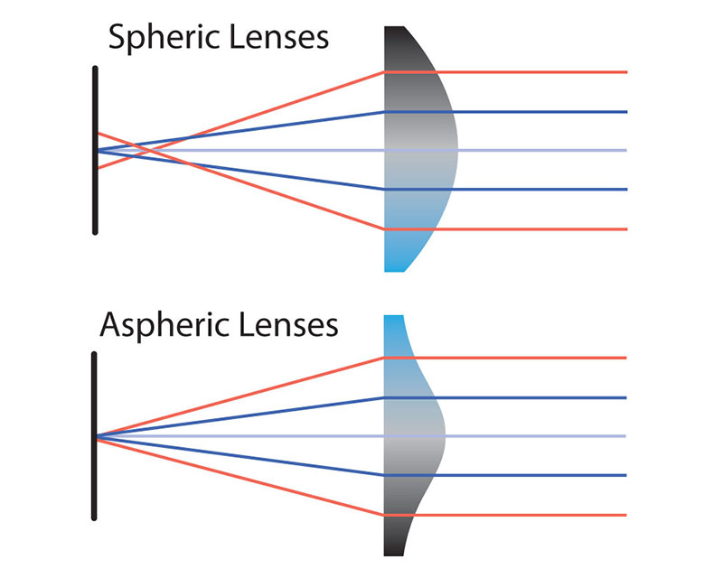 Aspheric or Spherical Lenses - Which is best for Vision Applications?