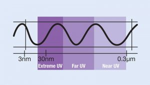UV Lenses - Pros and Cons